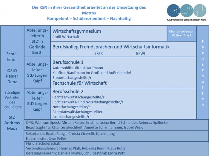 KSN-Organigramm-2017